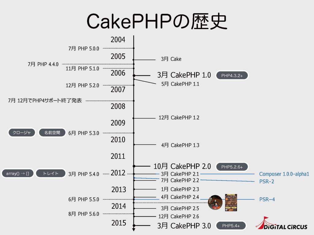 CakePHPの歴史
